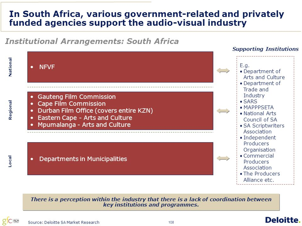 108 In South Africa, various government-related and privately funded agencies support the audio-visual industry Institutional Arrangements: South Africa National Regional Local There is a perception within the industry that there is a lack of coordination between key institutions and programmes.