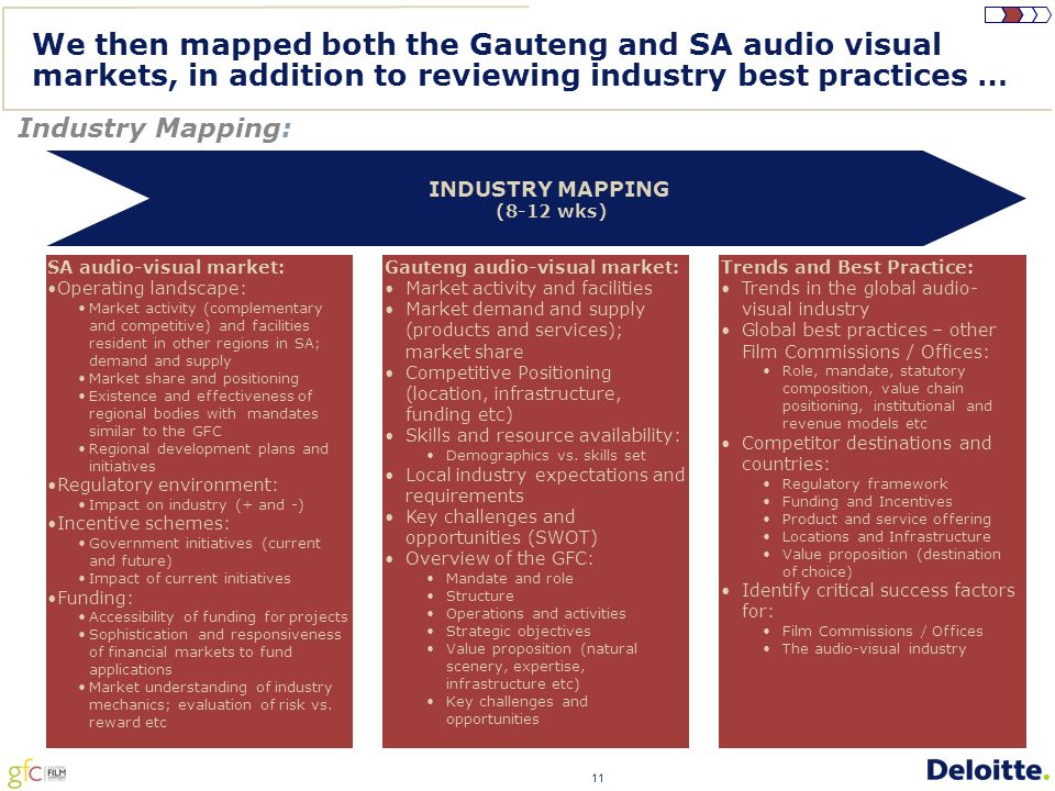 11 We then mapped both the Gauteng and SA audio visual markets, in addition to reviewing industry best practices … Industry Mapping: SA audio-visual market: Operating landscape: Market activity (complementary and competitive) and facilities resident in other regions in SA; demand and supply Market share and positioning Existence and effectiveness of regional bodies with mandates similar to the GFC Regional development plans and initiatives Regulatory environment: Impact on industry (+ and -) Incentive schemes: Government initiatives (current and future) Impact of current initiatives Funding: Accessibility of funding for projects Sophistication and responsiveness of financial markets to fund applications Market understanding of industry mechanics; evaluation of risk vs.