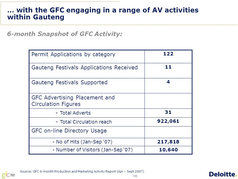 110 … with the GFC engaging in a range of AV activities within Gauteng Permit Applications by category 122 Gauteng Festivals Applications Received 11 Gauteng Festivals Supported 4 GFC Advertising Placement and Circulation Figures - Total Adverts 31 - Total Circulation reach 922,061 GFC on-line Directory Usage - No of Hits (Jan-Sep '07)217,818 - Number of Visitors (Jan-Sep '07)10,640 6-month Snapshot of GFC Activity: Source: GFC 6-month Production and Marketing Activity Report (Apr – Sept 2007)