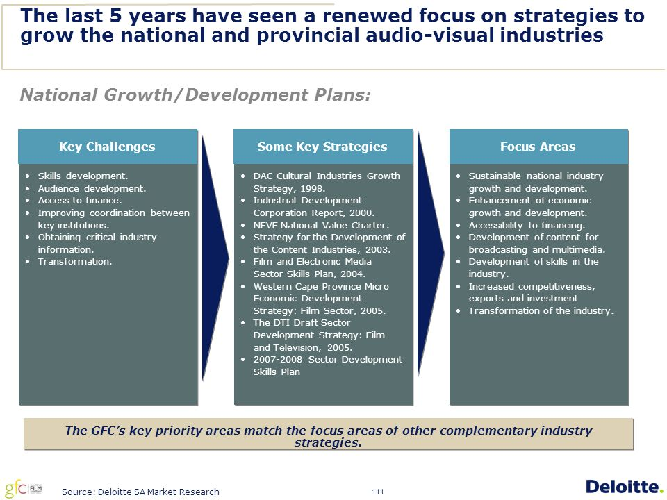 111 The last 5 years have seen a renewed focus on strategies to grow the national and provincial audio-visual industries Source: Deloitte SA Market Research National Growth/Development Plans: The GFC's key priority areas match the focus areas of other complementary industry strategies.