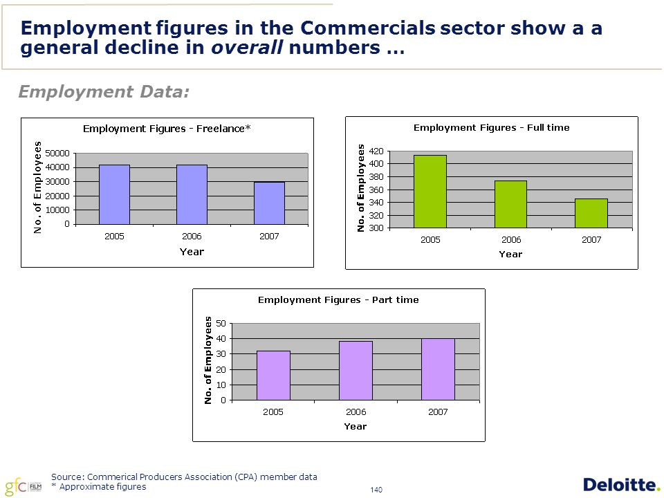 140 Employment figures in the Commercials sector show a a general decline in overall numbers … Source: Commerical Producers Association (CPA) member data * Approximate figures Employment Data: