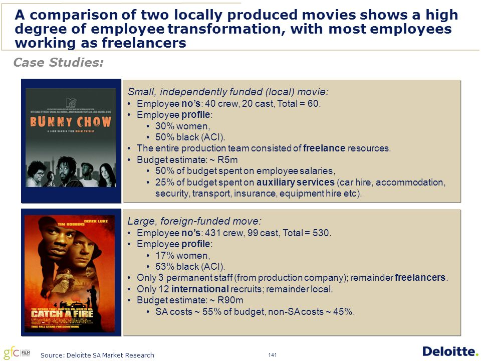 141 A comparison of two locally produced movies shows a high degree of employee transformation, with most employees working as freelancers...