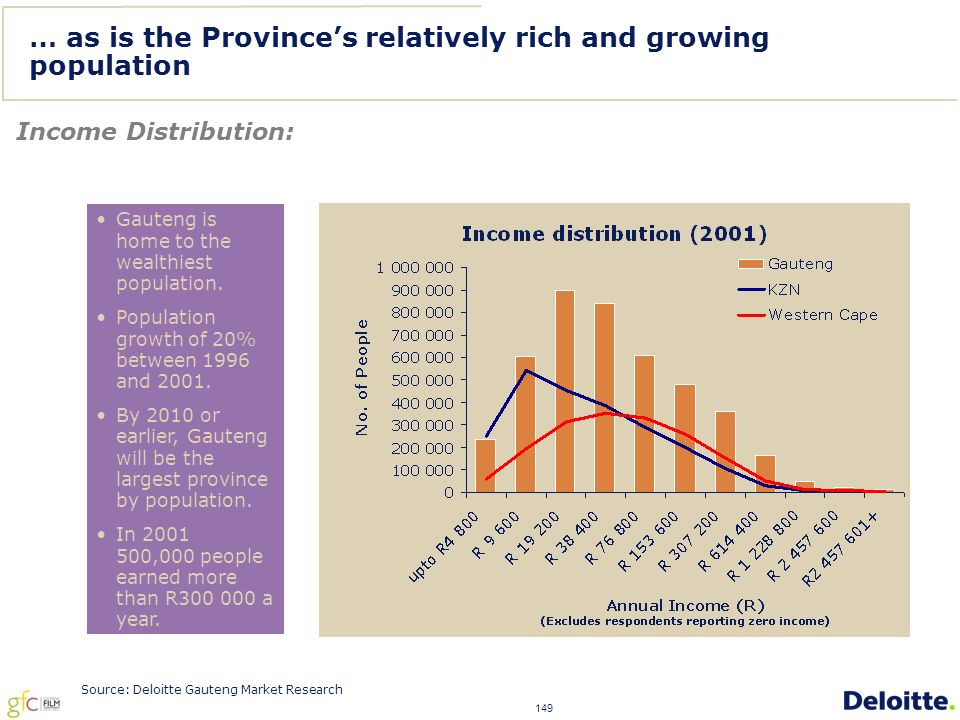 149 Source: Deloitte Gauteng Market Research … as is the Province's relatively rich and growing population Income Distribution: Gauteng is home to the wealthiest population.