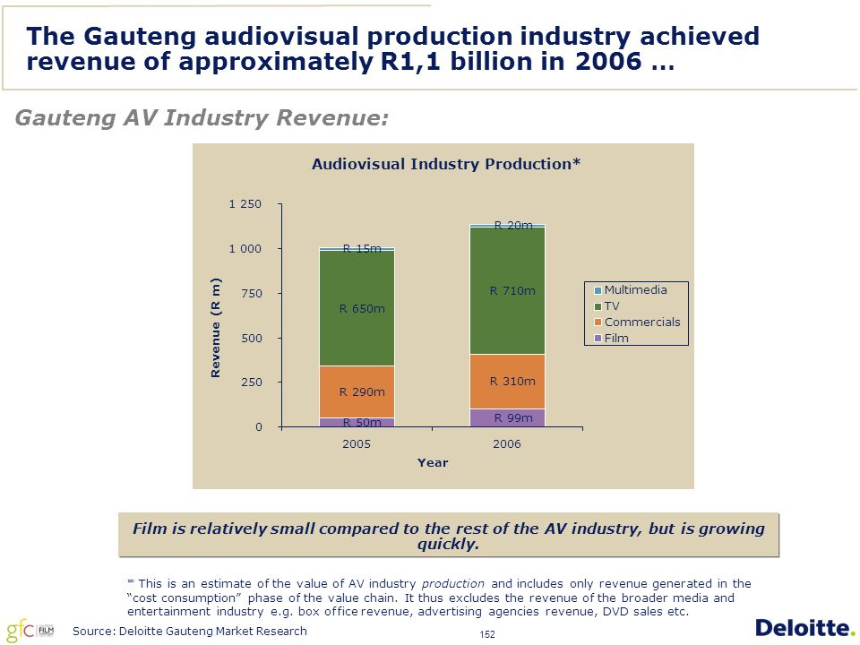 152 The Gauteng audiovisual production industry achieved revenue of approximately R1,1 billion in 2006 … Gauteng AV Industry Revenue: Film is relatively small compared to the rest of the AV industry, but is growing quickly.