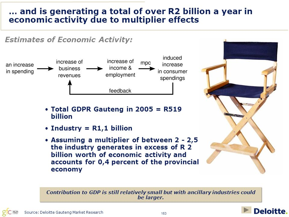 153 … and is generating a total of over R2 billion a year in economic activity due to multiplier effects Estimates of Economic Activity: Contribution to GDP is still relatively small but with ancillary industries could be larger.