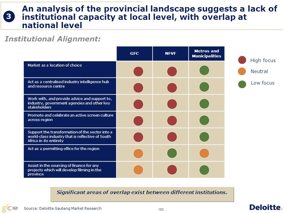 183 Institutional Alignment: Significant areas of overlap exist between different institutions.