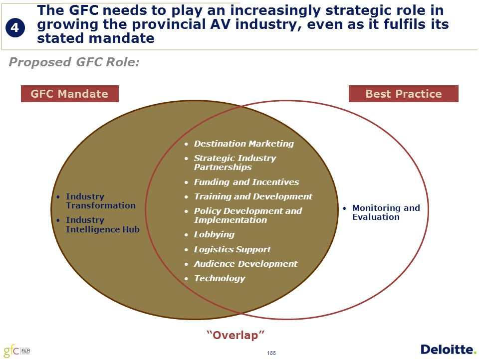 186 The GFC needs to play an increasingly strategic role in growing the provincial AV industry, even as it fulfils its stated mandate Proposed GFC Role: Best PracticeGFC Mandate 4 Industry Transformation Industry Intelligence Hub Monitoring and Evaluation Destination Marketing Strategic Industry Partnerships Funding and Incentives Training and Development Policy Development and Implementation Lobbying Logistics Support Audience Development Technology Overlap
