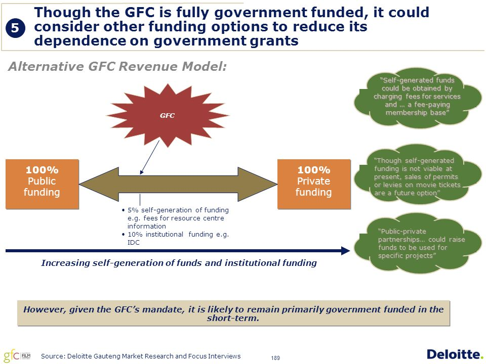 189 Though the GFC is fully government funded, it could consider other funding options to reduce its dependence on government grants Alternative GFC Revenue Model: However, given the GFC's mandate, it is likely to remain primarily government funded in the short-term.