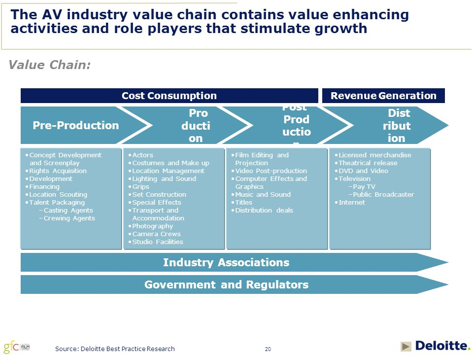 20 The AV industry value chain contains value enhancing activities and role players that stimulate growth Value Chain: Source: Deloitte Best Practice Research Pre-Production Pro ducti on Post Prod uctio n Dist ribut ion Concept Development and Screenplay Rights Acquisition Development Financing Location Scouting Talent Packaging –Casting Agents –Crewing Agents Actors Costumes and Make up Location Management Lighting and Sound Grips Set Construction Special Effects Transport and Accommodation Photography Camera Crews Studio Facilities Film Editing and Projection Video Post-production Computer Effects and Graphics Music and Sound Titles Distribution deals Licensed merchandise Theatrical release DVD and Video Television –Pay TV –Public Broadcaster Internet Government and Regulators Industry Associations Cost ConsumptionRevenue Generation