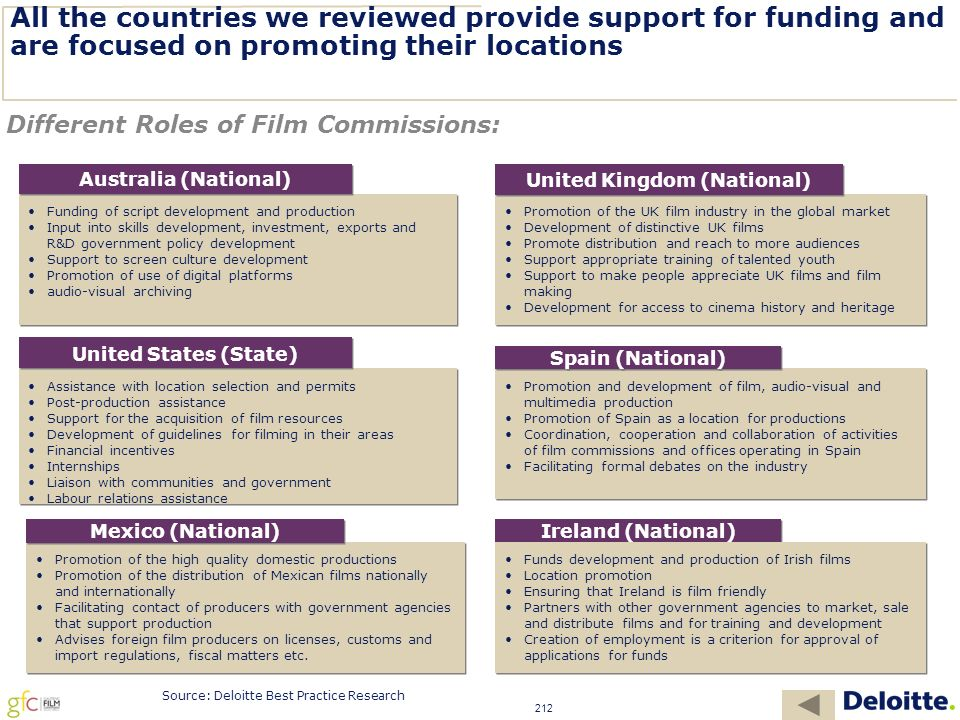 212 All the countries we reviewed provide support for funding and are focused on promoting their locations Funding of script development and production Input into skills development, investment, exports and R&D government policy development Support to screen culture development Promotion of use of digital platforms audio-visual archiving Funding of script development and production Input into skills development, investment, exports and R&D government policy development Support to screen culture development Promotion of use of digital platforms audio-visual archiving Australia (National) Promotion of the UK film industry in the global market Development of distinctive UK films Promote distribution and reach to more audiences Support appropriate training of talented youth Support to make people appreciate UK films and film making Development for access to cinema history and heritage Promotion of the UK film industry in the global market Development of distinctive UK films Promote distribution and reach to more audiences Support appropriate training of talented youth Support to make people appreciate UK films and film making Development for access to cinema history and heritage United Kingdom (National) Assistance with location selection and permits Post-production assistance Support for the acquisition of film resources Development of guidelines for filming in their areas Financial incentives Internships Liaison with communities and government Labour relations assistance......