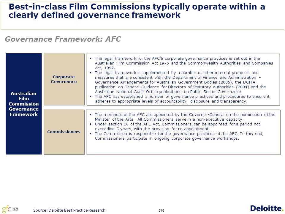 216 Best-in-class Film Commissions typically operate within a clearly defined governance framework Governance Framework: AFC Australian Film Commission Governance Framework Australian Film Commission Governance Framework The legal framework for the AFC'S corporate governance practices is set out in the Australian Film Commission Act 1975 and the Commonwealth Authorities and Companies Act, 1997.