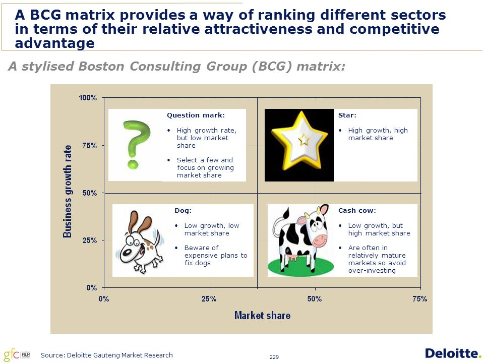 229 A BCG matrix provides a way of ranking different sectors in terms of their relative attractiveness and competitive advantage A stylised Boston Consulting Group (BCG) matrix: Question mark: High growth rate, but low market share Select a few and focus on growing market share Star: High growth, high market share Dog: Low growth, low market share Beware of expensive plans to fix dogs Cash cow: Low growth, but high market share Are often in relatively mature markets so avoid over-investing Source: Deloitte Gauteng Market Research