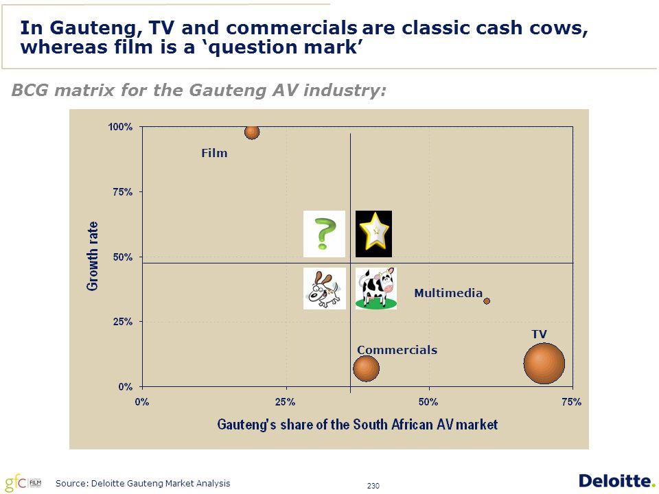 230 In Gauteng, TV and commercials are classic cash cows, whereas film is a 'question mark' BCG matrix for the Gauteng AV industry: Film Commercials TV Multimedia Source: Deloitte Gauteng Market Analysis