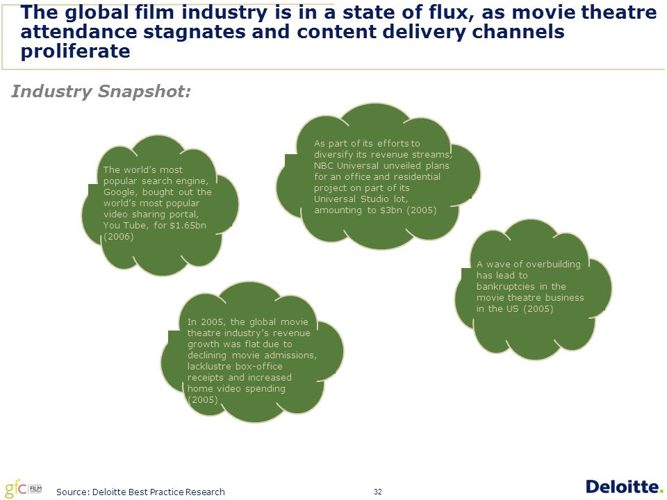 32 The global film industry is in a state of flux, as movie theatre attendance stagnates and content delivery channels proliferate Industry Snapshot: Source: Deloitte Best Practice Research As part of its efforts to diversify its revenue streams, NBC Universal unveiled plans for an office and residential project on part of its Universal Studio lot, amounting to $3bn (2005) A wave of overbuilding has lead to bankruptcies in the movie theatre business in the US (2005) The world's most popular search engine, Google, bought out the world's most popular video sharing portal, You Tube, for $1.65bn (2006) In 2005, the global movie theatre industry's revenue growth was flat due to declining movie admissions, lacklustre box-office receipts and increased home video spending (2005)
