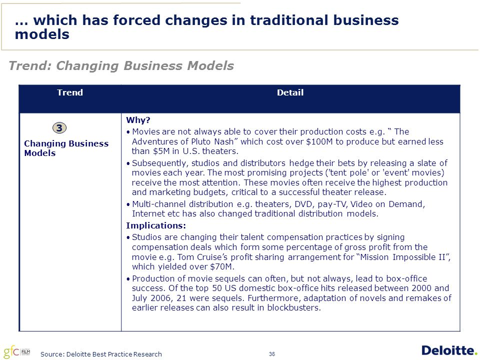 36 … which has forced changes in traditional business models Trend: Changing Business Models TrendDetail Changing Business Models Why.
