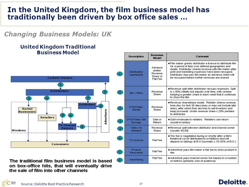 37 In the United Kingdom, the film business model has traditionally been driven by box office sales … Changing Business Models: UK Source: Deloitte Best Practice Research United Kingdom Traditional Business Model