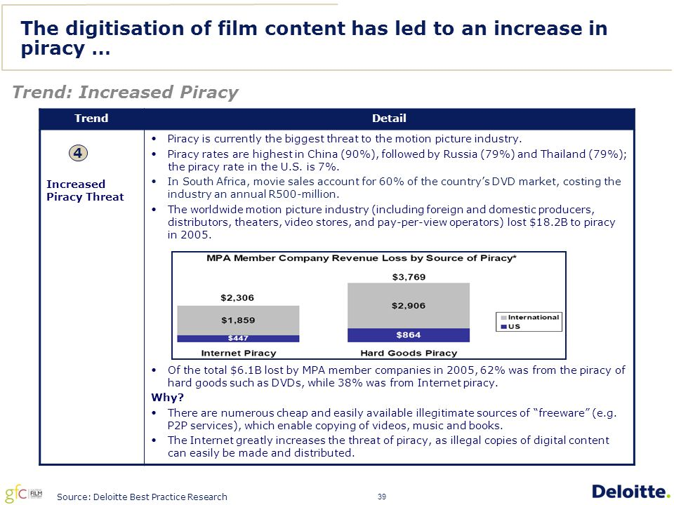 39 The digitisation of film content has led to an increase in piracy … Trend: Increased Piracy Source: Deloitte Best Practice Research TrendDetail Increased Piracy Threat Piracy is currently the biggest threat to the motion picture industry.
