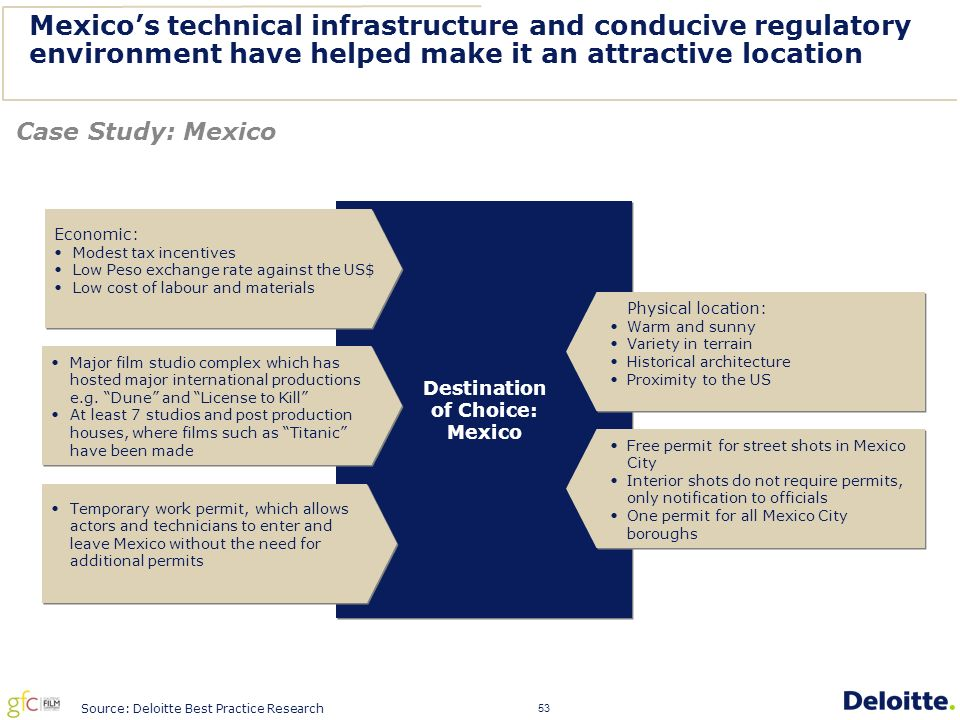53 Mexico's technical infrastructure and conducive regulatory environment have helped make it an attractive location Case Study: Mexico Destination of Choice: Mexico Destination of Choice: Mexico Economic: Modest tax incentives Low Peso exchange rate against the US$ Low cost of labour and materials Economic: Modest tax incentives Low Peso exchange rate against the US$ Low cost of labour and materials Major film studio complex which has hosted major international productions e.g.