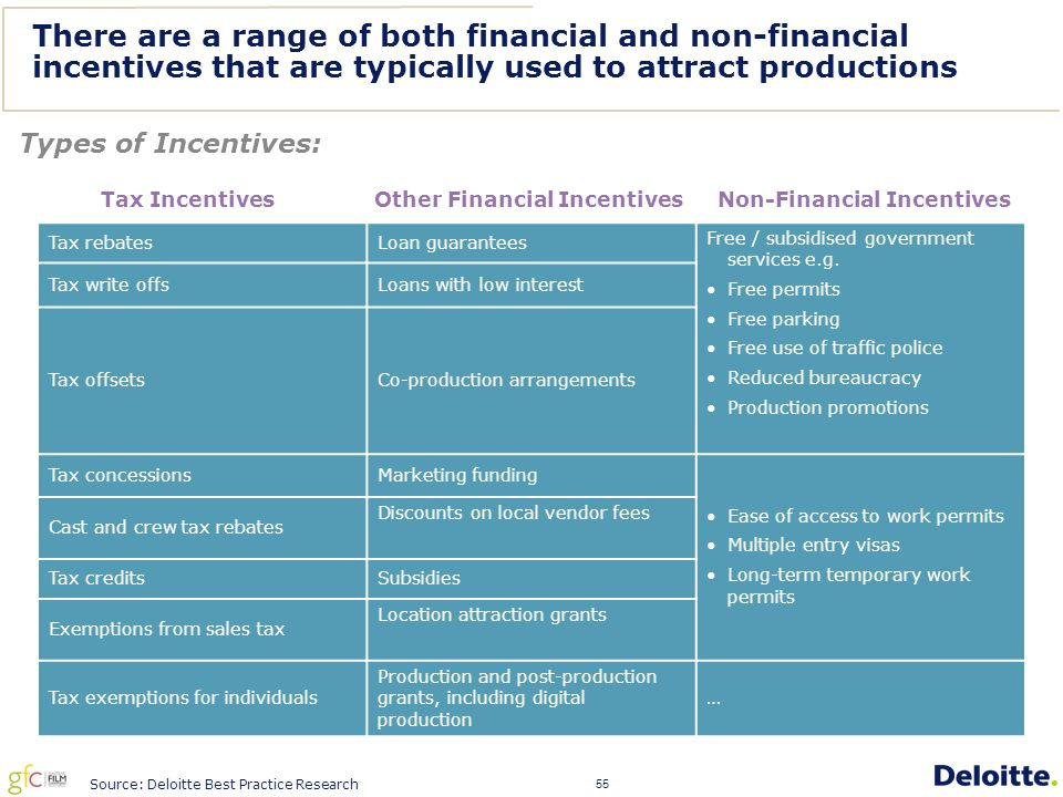 55 There are a range of both financial and non-financial incentives that are typically used to attract productions Tax rebatesLoan guarantees Free / subsidised government services e.g.