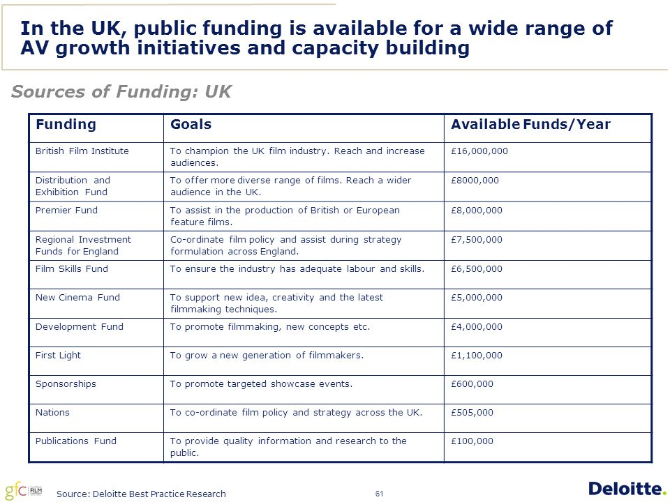 61 In the UK, public funding is available for a wide range of AV growth initiatives and capacity building Sources of Funding: UK Source: Deloitte Best Practice Research FundingGoalsAvailable Funds/Year British Film Institute To champion the UK film industry.