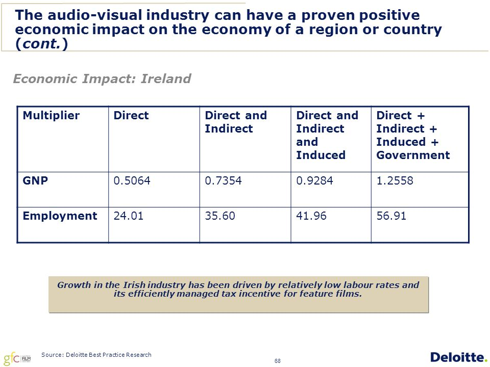 68 The audio-visual industry can have a proven positive economic impact on the economy of a region or country (cont.) MultiplierDirect Direct and Indirect Direct and Indirect and Induced Direct + Indirect + Induced + Government GNP0.50640.73540.92841.2558 Employment24.0135.6041.9656.91 Economic Impact: Ireland Growth in the Irish industry has been driven by relatively low labour rates and its efficiently managed tax incentive for feature films.