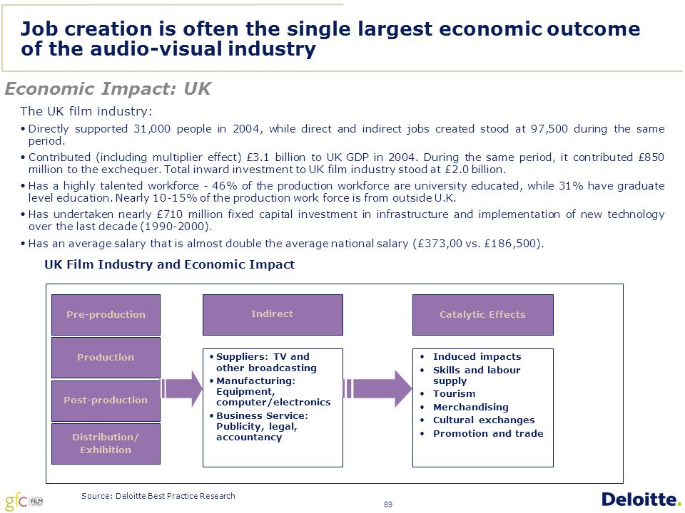 69 Job creation is often the single largest economic outcome of the audio-visual industry Economic Impact: UK The UK film industry: Directly supported 31,000 people in 2004, while direct and indirect jobs created stood at 97,500 during the same period.