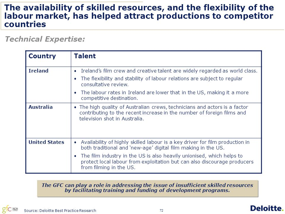 72 The availability of skilled resources, and the flexibility of the labour market, has helped attract productions to competitor countries Technical Expertise: The GFC can play a role in addressing the issue of insufficient skilled resources by facilitating training and funding of development programs.