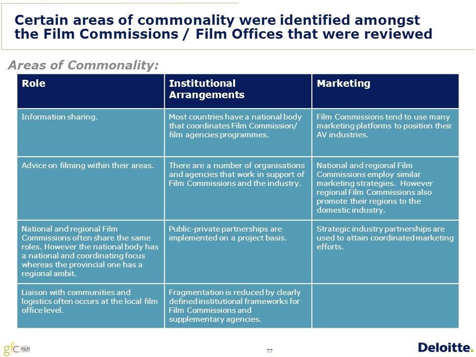 77 Certain areas of commonality were identified amongst the Film Commissions / Film Offices that were reviewed Areas of Commonality: Role Institutional Arrangements Marketing Information sharing.