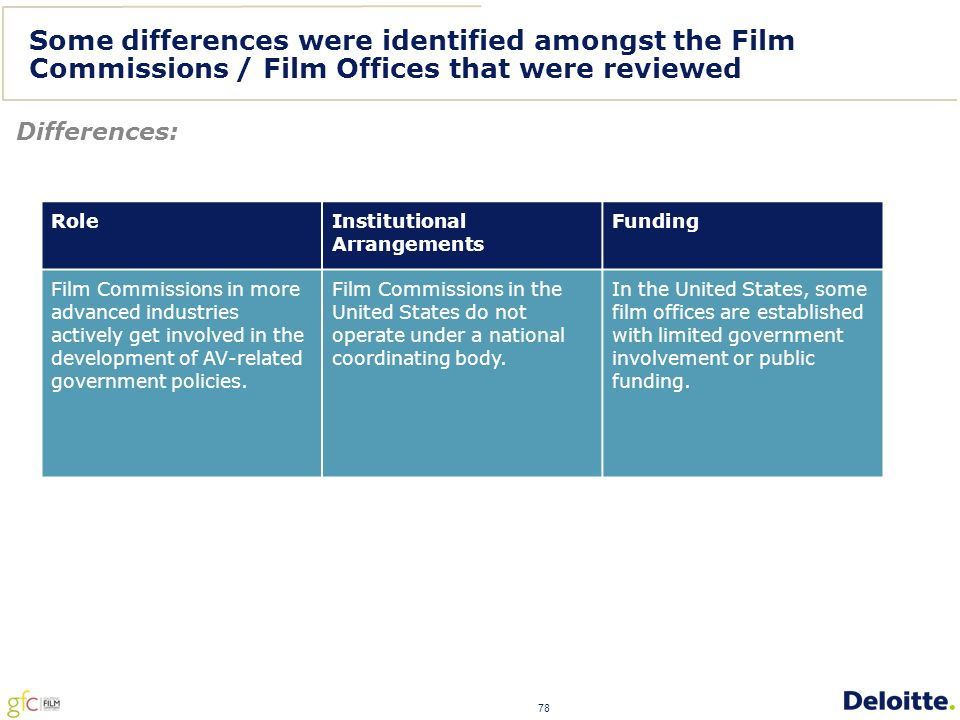 78 Some differences were identified amongst the Film Commissions / Film Offices that were reviewed Differences: Role Institutional Arrangements Funding Film Commissions in more advanced industries actively get involved in the development of AV-related government policies.