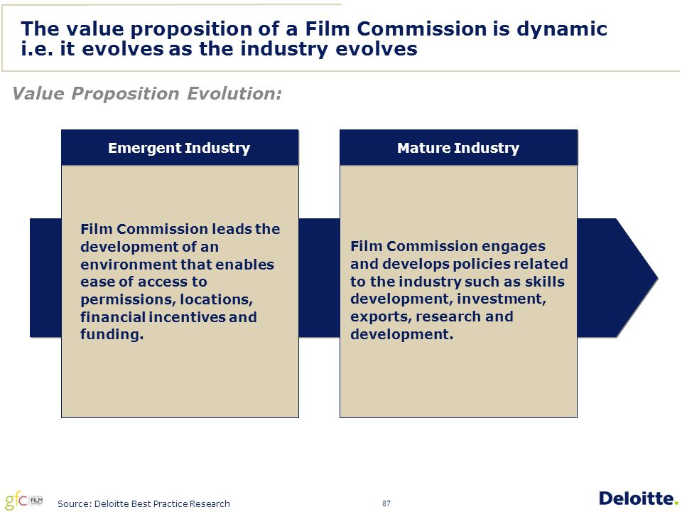 87 The value proposition of a Film Commission is dynamic i.e.