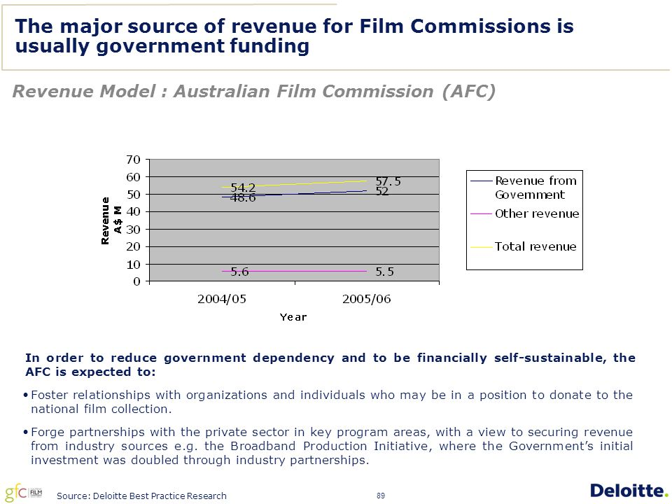 89 The major source of revenue for Film Commissions is usually government funding Revenue Model : Australian Film Commission (AFC) In order to reduce government dependency and to be financially self-sustainable, the AFC is expected to: Source: Deloitte Best Practice Research Foster relationships with organizations and individuals who may be in a position to donate to the national film collection.