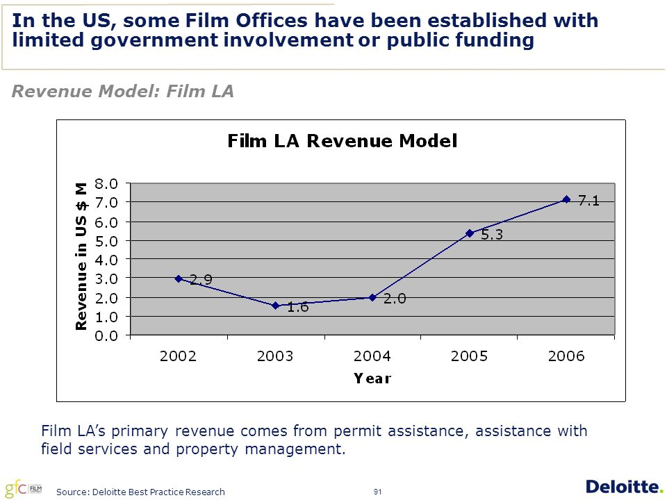 91 In the US, some Film Offices have been established with limited government involvement or public funding Revenue Model: Film LA Film LA's primary revenue comes from permit assistance, assistance with field services and property management.