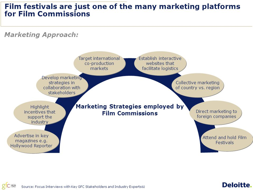 92 Film festivals are just one of the many marketing platforms for Film Commissions Marketing Strategies employed by Film Commissions Develop marketing strategies in collaboration with stakeholders Target international co-production markets Direct marketing to foreign companies Collective marketing of country vs.