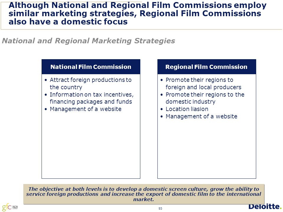 93 Although National and Regional Film Commissions employ similar marketing strategies, Regional Film Commissions also have a domestic focus Attract foreign productions to the country Information on tax incentives, financing packages and funds Management of a website National Film Commission Promote their regions to foreign and local producers Promote their regions to the domestic industry Location liasion Management of a website Regional Film Commission National and Regional Marketing Strategies The objective at both levels is to develop a domestic screen culture, grow the ability to service foreign productions and increase the export of domestic film to the international market.