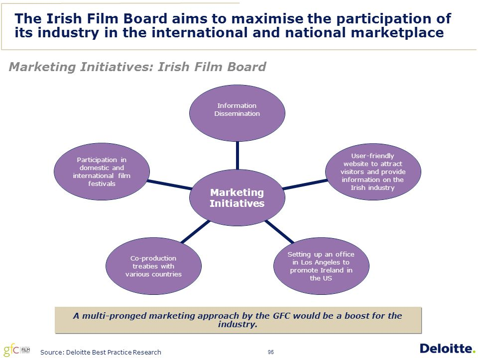 95 The Irish Film Board aims to maximise the participation of its industry in the international and national marketplace Marketing Initiatives: Irish Film Board Source: Deloitte Best Practice Research A multi-pronged marketing approach by the GFC would be a boost for the industry.