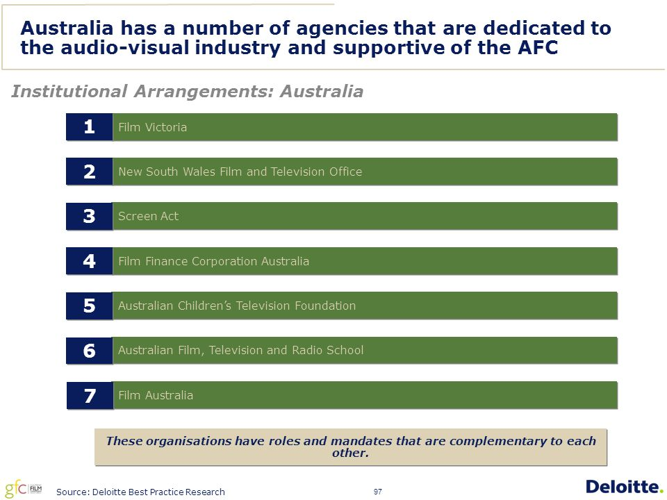97 Australia has a number of agencies that are dedicated to the audio-visual industry and supportive of the AFC Institutional Arrangements: Australia New South Wales Film and Television Office 2 2 Screen Act 3 3 Film Finance Corporation Australia 4 4 Australian Children's Television Foundation 5 5 Australian Film, Television and Radio School 6 6 Film Australia 7 7 Film Victoria 1 1 Source: Deloitte Best Practice Research These organisations have roles and mandates that are complementary to each other.