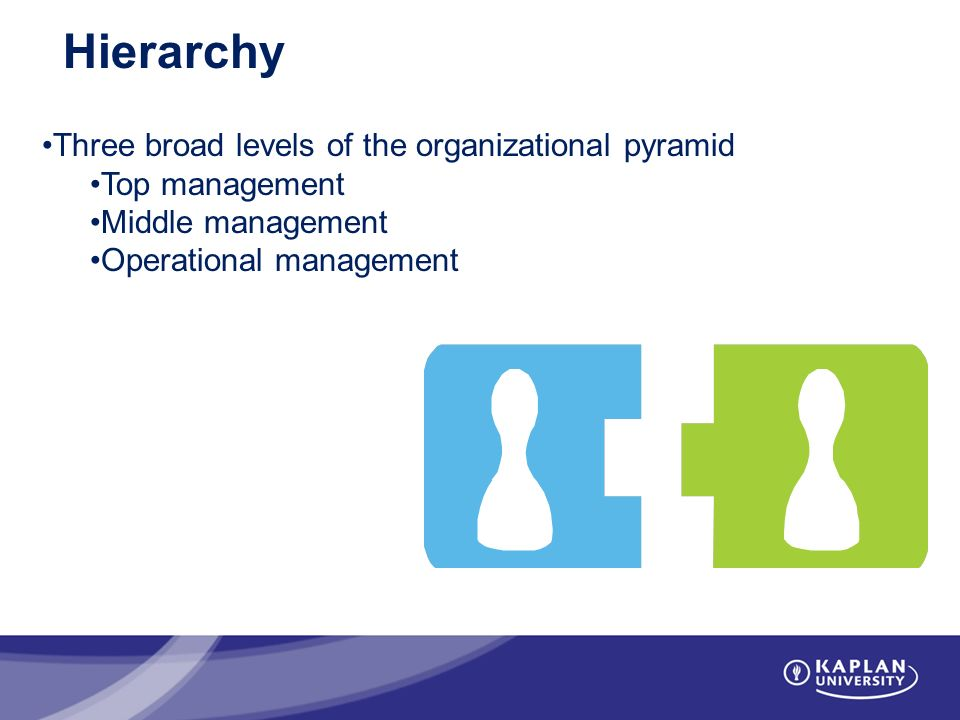 Hierarchy Three broad levels of the organizational pyramid Top management Middle management Operational management
