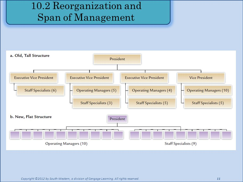 10.2 Reorganization and Span of Management Copyright ©2012 by South-Western, a division of Cengage Learning.