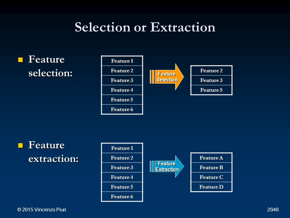 Selection or Extraction Feature selection: Feature selection: Feature extraction: Feature extraction: Feature 1 Feature 2 Feature 3 Feature 4 Feature 5 Feature 6 Feature Selection Feature 2 Feature 3 Feature 5 Feature 1 Feature 2 Feature 3 Feature 4 Feature 5 Feature 6 Feature Extraction Feature A Feature B Feature C Feature D © 2015 Vincenzo Piuri 25/48