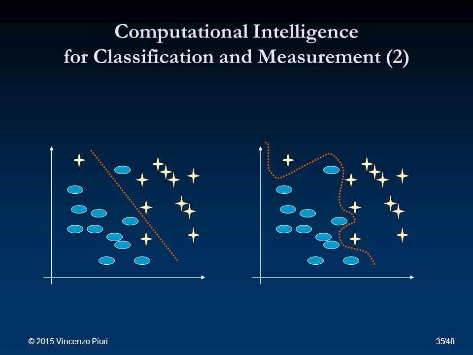Computational Intelligence for Classification and Measurement (2) © 2015 Vincenzo Piuri 35/48