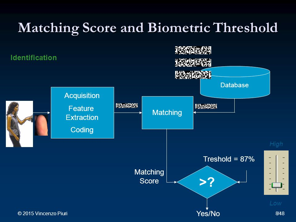 Matching Score and Biometric Threshold Database Acquisition Feature Extraction Coding Matching Identification Yes/No >.