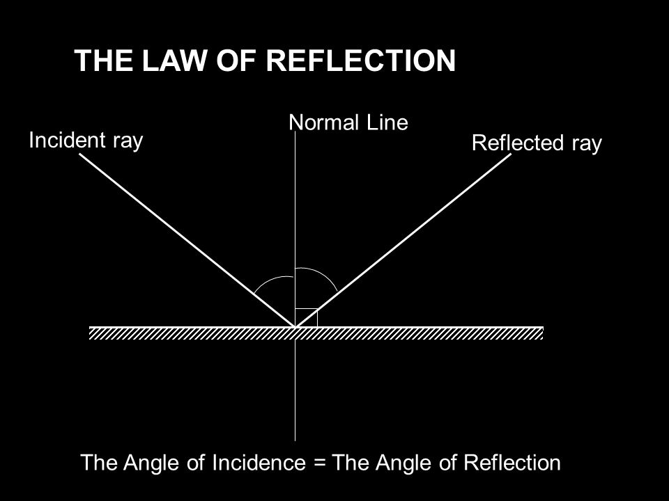 THE LAW OF REFLECTION Incident ray Normal Line Reflected ray The Angle of Incidence = The Angle of Reflection