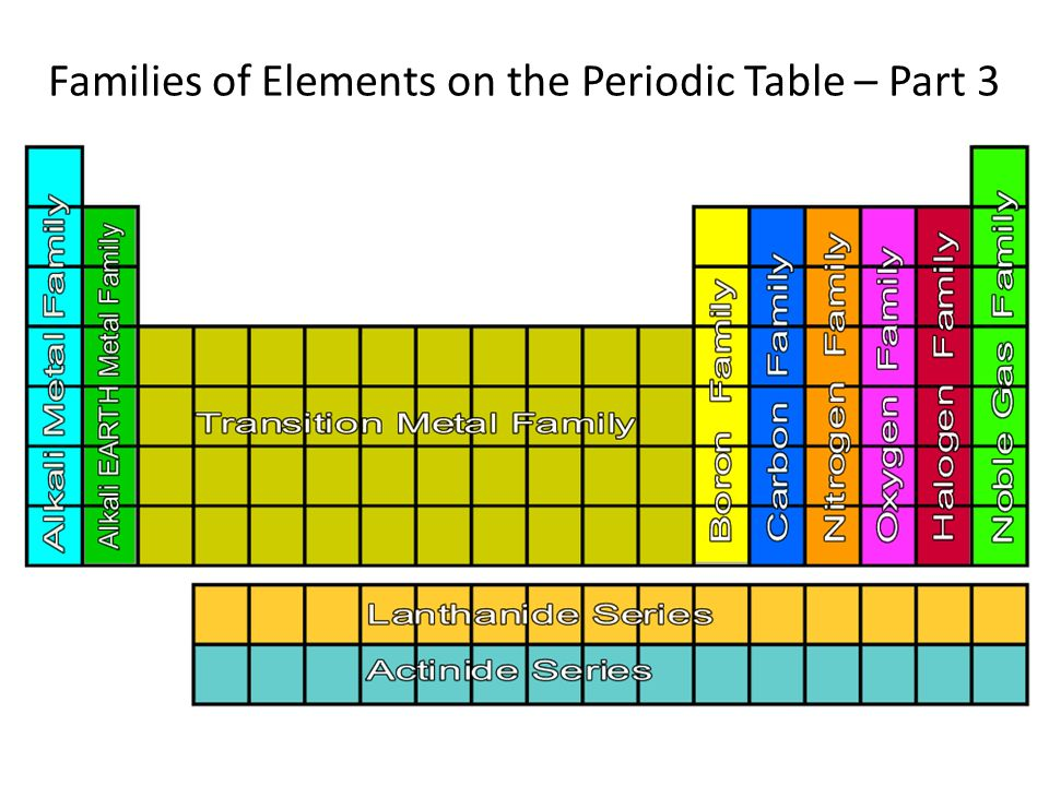 Create your Water Droplet Obituary Page 41 Thursday October 25 – Periodic Table Families Worksheet