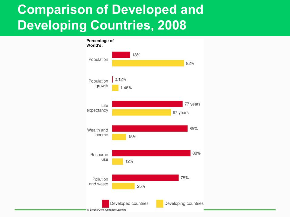 Comparison of Developed and Developing Countries, 2008