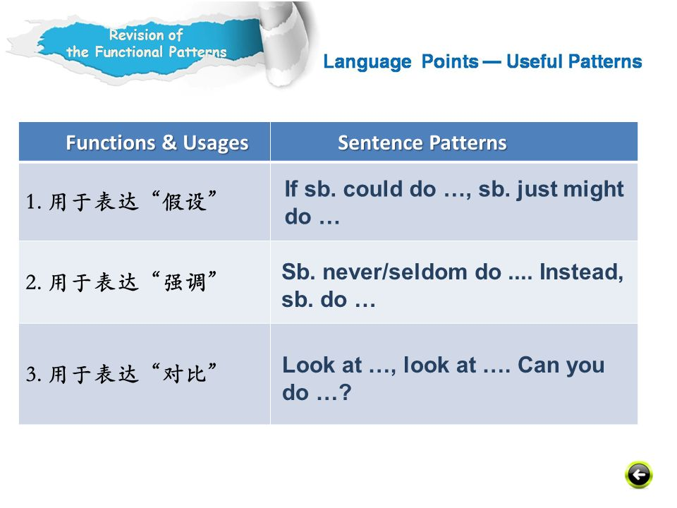 Functions & Usages Functions & Usages Sentence Patterns Sentence Patterns 1.