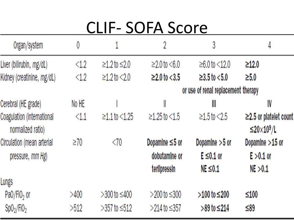 Sofa Score Sepsis Full Table Limitations Sofascore Live