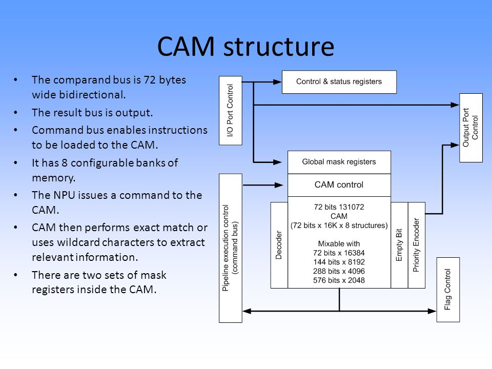 CAM structure The comparand bus is 72 bytes wide bidirectional.