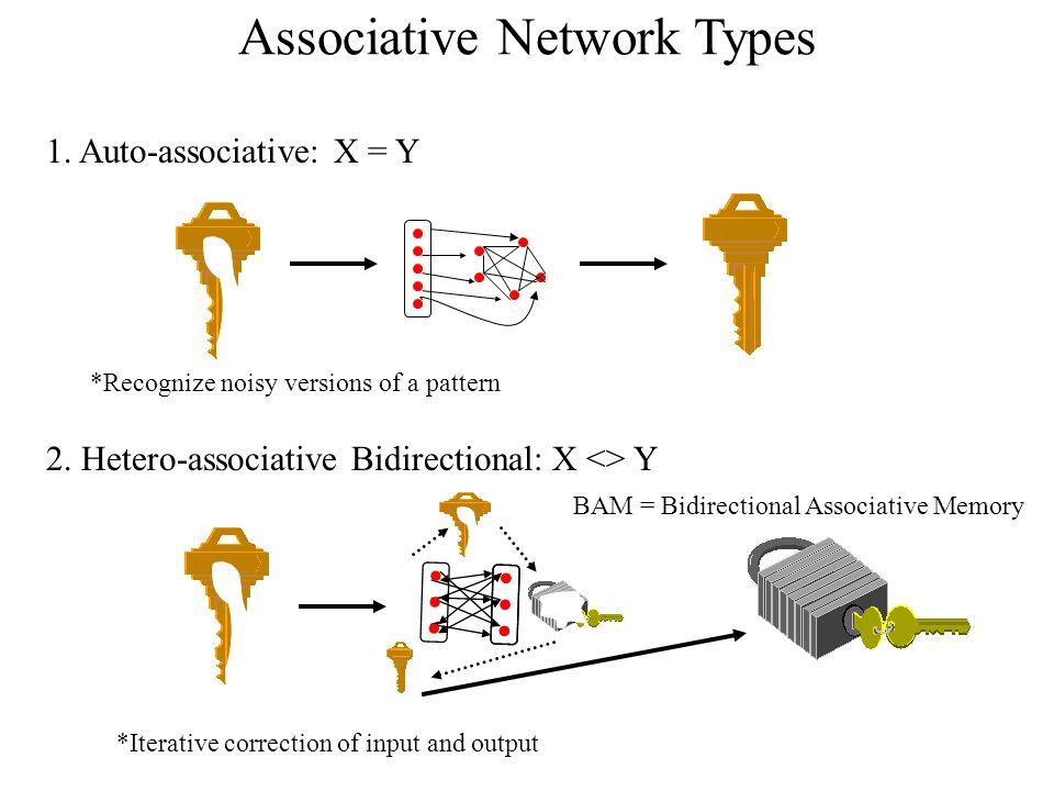 Associative Network Types 1. Auto-associative: X = Y 2.