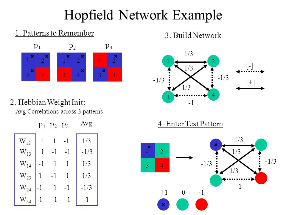 Hopfield Network Example 1 34 2 1 34 2 1. Patterns to Remember p1p1 p2p2 p3p3 2.