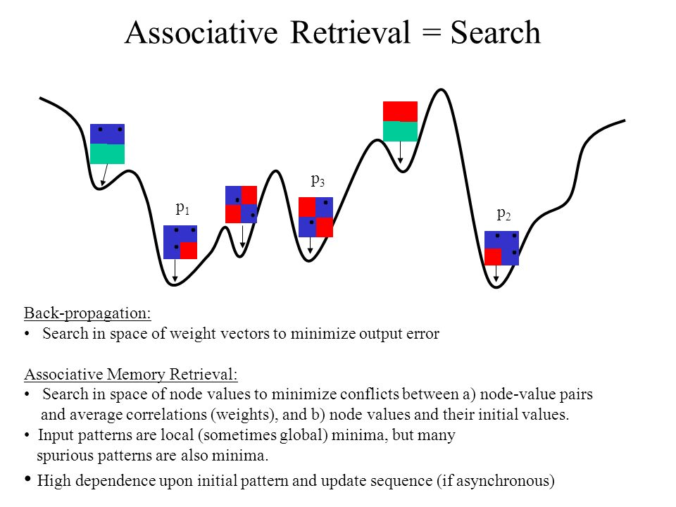 Associative Retrieval = Search Back-propagation: Search in space of weight vectors to minimize output error Associative Memory Retrieval: Search in space of node values to minimize conflicts between a) node-value pairs and average correlations (weights), and b) node values and their initial values.